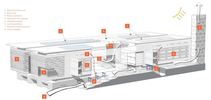 sustainable high performance system - 1200×560